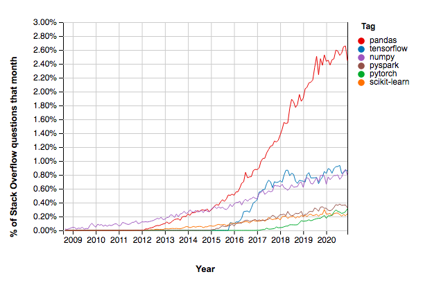 Python-DSML-Libraries-Growth-1.png